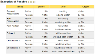 British Council IELTS Preparation Guide: Writing using passive ...