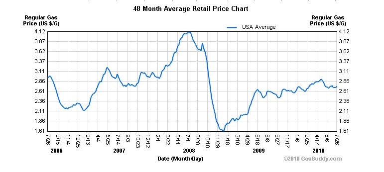 gas prices in 2009. gas prices 2009. gas prices