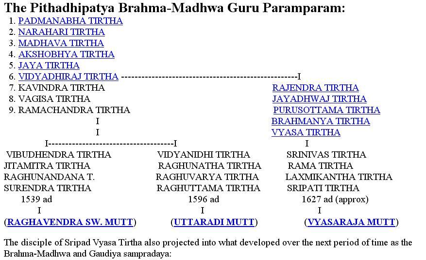 http://2.bp.blogspot.com/_aeFcQ2Gana0/THymZpj9U0I/AAAAAAAAGfY/pnJm3tNmZ7I/s1600/The+Pthadhipatya+Brahma+Madhwa+Guru+Paramparam.JPG