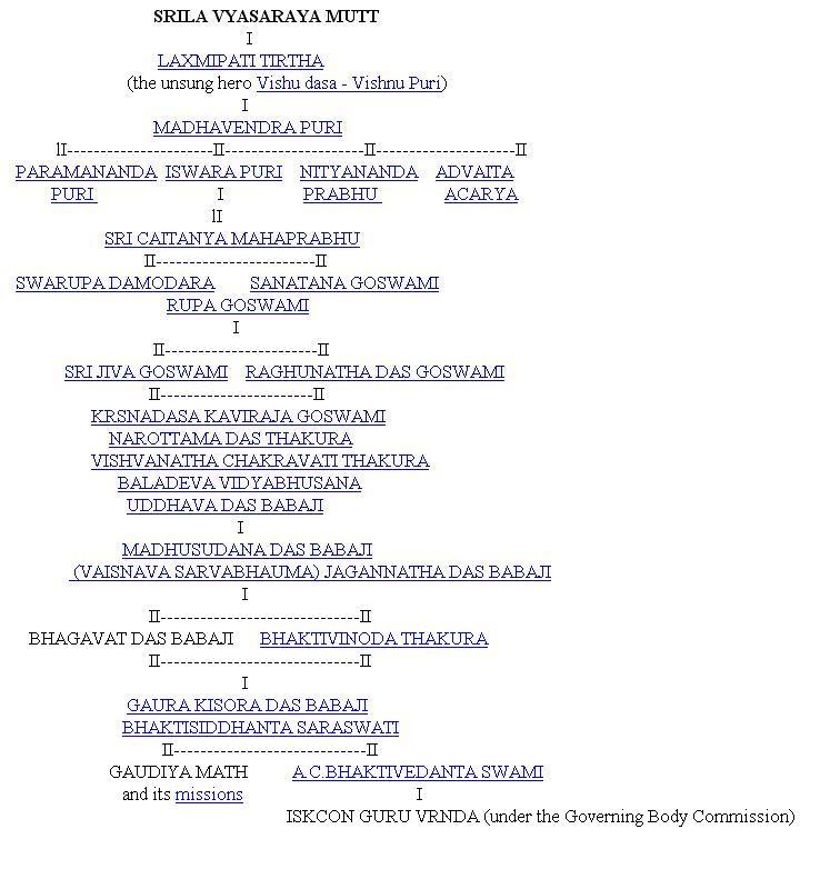 http://2.bp.blogspot.com/_aeFcQ2Gana0/THyqk2Ik5PI/AAAAAAAAGfg/2WNnkiceEj4/s1600/Srila+Vyasaraya+Mutt.JPG