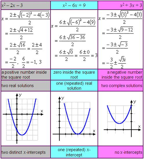how to solve quadratic equations with imaginary numbers