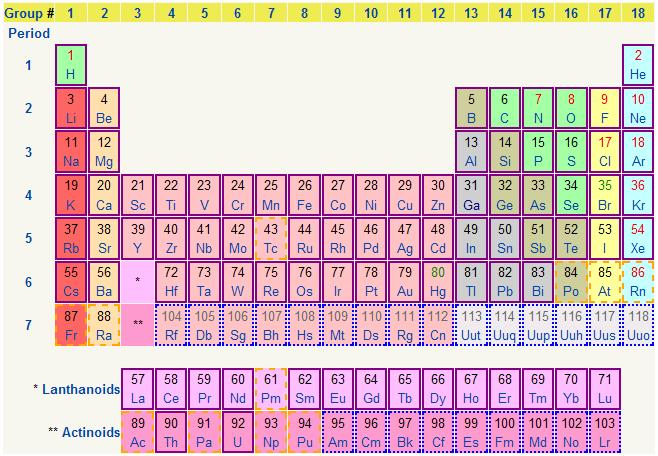 Cyberspace for 118 periodic table
