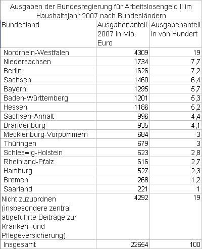 Verteilung ALG II nach Bundesländern