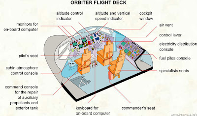 space shuttle,cabin,deck,space,image
