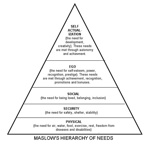 abraham maslows hierarchy of needs theory Abraham maslow was one of the earliest psychologists to focus attention on  happiness  through his hierarchy of needs, maslow succeeds in combining  the  like the ideas of mencius, maslow's theories are essentially optimistic  about.