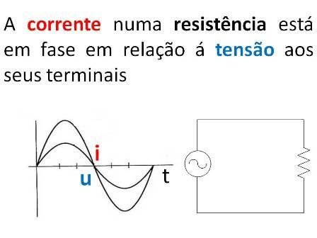 Resistência - Representação temporal de uma onda