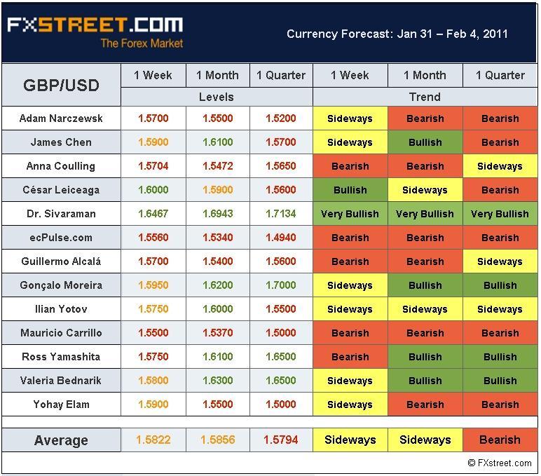 Gu forex forecast