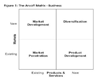 Strategy Matrix binäre Optionen