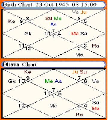 Dhruv Gems - difference between Lagna Chart