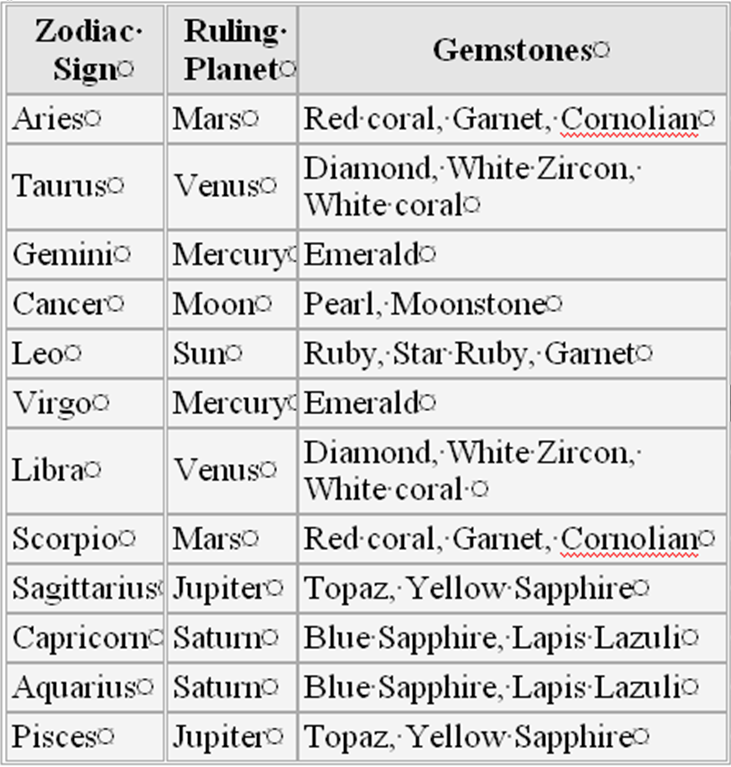astrology vedic science gemstones and your zodiac sign