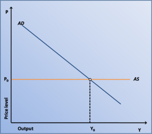 Macroeconomic december 2010 we assumed short rum aggregate supply curve to be flat ccuart Gallery