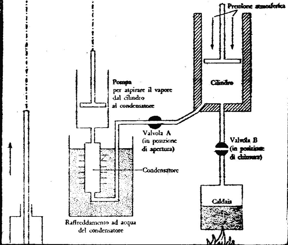 sauvage27  la macchina a vapore  the steam engine  james watt