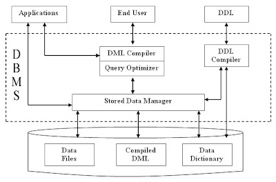 Database management system dbms basic concepts structure of dbms 21 structure of dbms thecheapjerseys Image collections