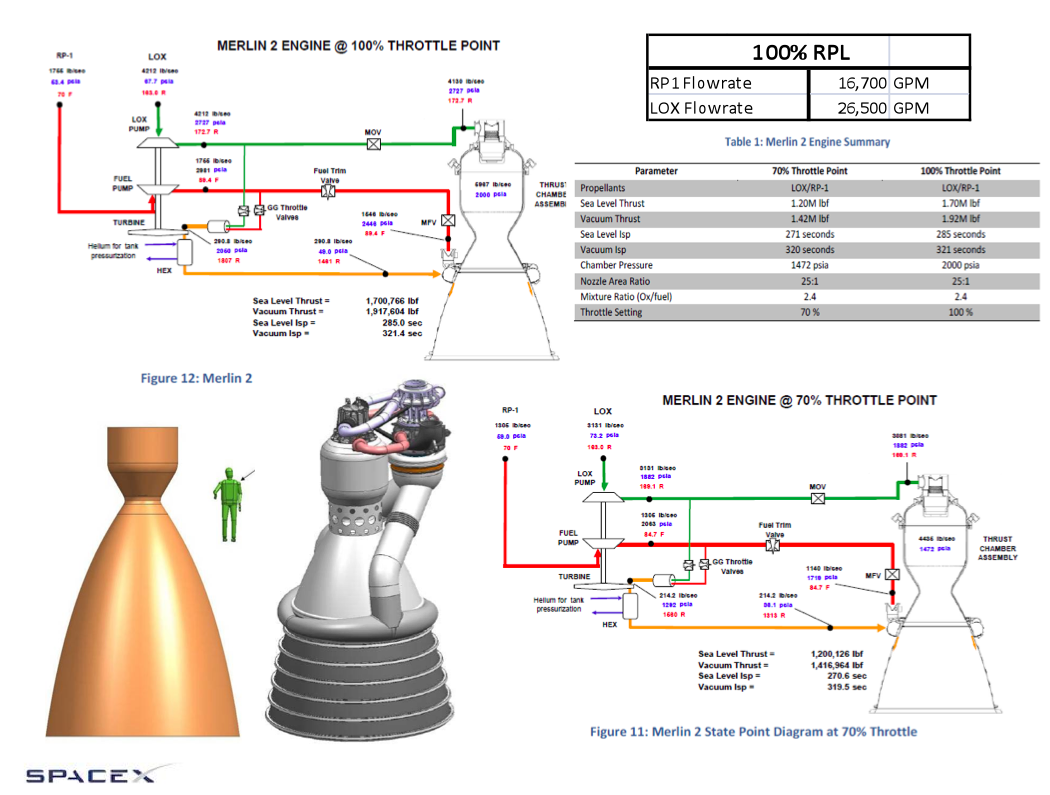 Eureka  Los Cohetes Gigantes De Spacex