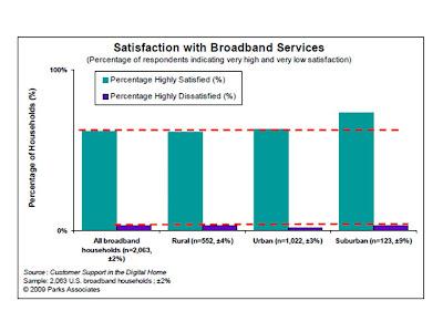 Consumidor de banda ancha: rural o urbano, igual de satisfecho