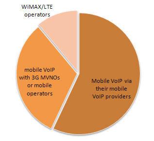 Llamadas VoIP desde el móvil en 2013. Fuente: In-Stat