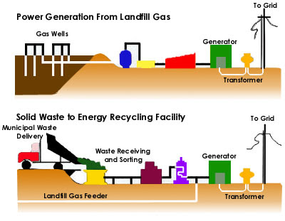 NewEnergyNews More: THE POWER FROM RECYCLING