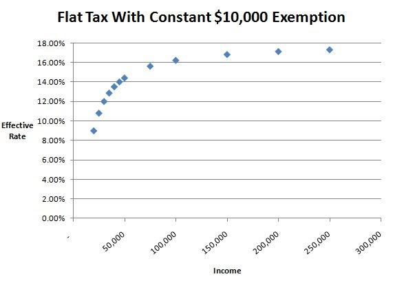 flat tax - photo #43