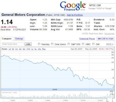 Gm Ticker Symbol Stock Market Buy Fx Options