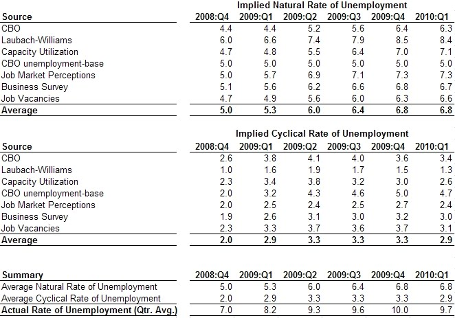 Example Of General Or Cyclical Unemployment