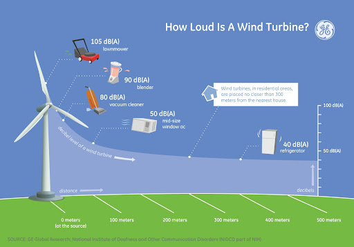How Loud is a Wind Turbine?