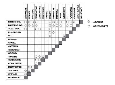 Folded Adjacency Matrix