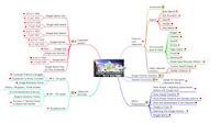 afbeelding van mindmap met Google-ideetjes