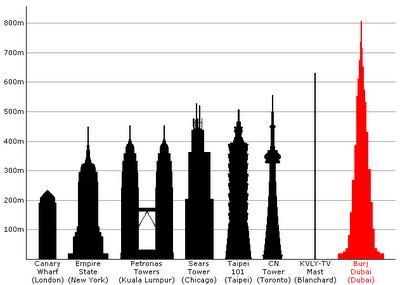 Transit city urban mobile think tank les plus hautes for Les plus grandes tours du monde