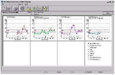monitorizacao continua da glicose