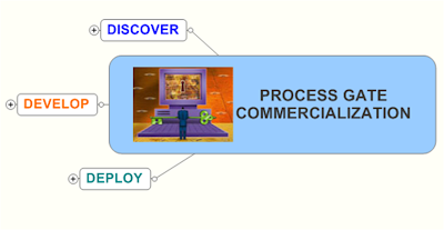 Ogsm evangineer september 2009 for Commercialization roadmap