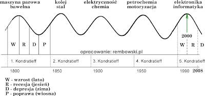 kondratieff wykres
