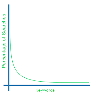 Graph of the Long Tail