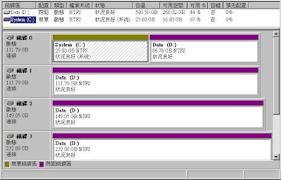 WinXP 使用跨距磁碟區的小心得