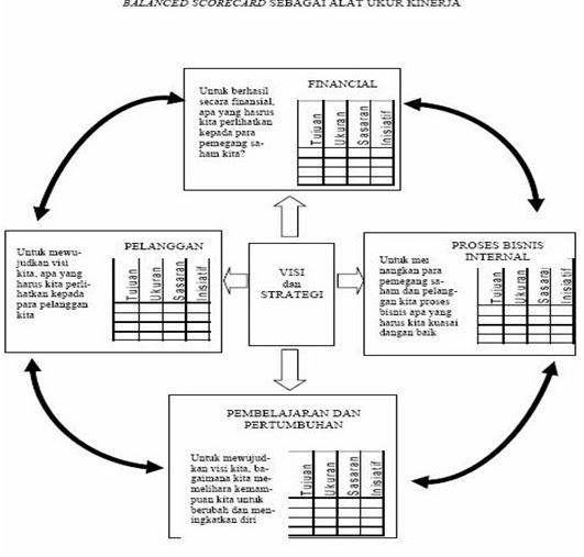 Human resource scorecard dalam pengelolaan sdm suatu perusahaan atau gambar 23 balanced scorecard sebagai kerangka kerja ccuart Choice Image