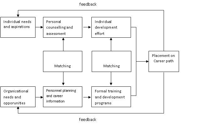Perencanaan dan jalur karier human resource management hrm wednesday 1 december 2010 ccuart Image collections
