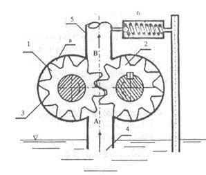bom+banh+rang+an+khop+ngoai Bơm bánh răng: đặc điểm cấu tạo và nguyên lý làm việc