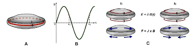 French Scientist Proposes UFO Propulsion System using Magnetohydrodynamics Mdh%2BUFO