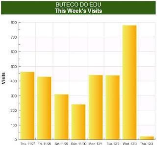imagem do contador do BUTECO registrando recorde de visitas num único dia, 778