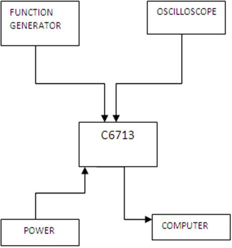 Ti dsk c6713 simulink model for realtime modulation and ti dsk c6713 simulink model for realtime modulation and demodulation ccuart Image collections
