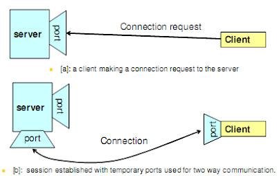 socket program in c