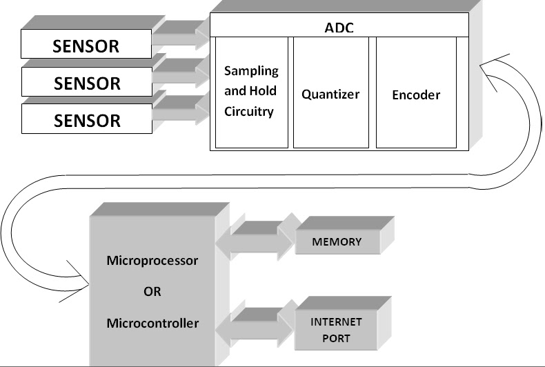 block diagram data acquisition system