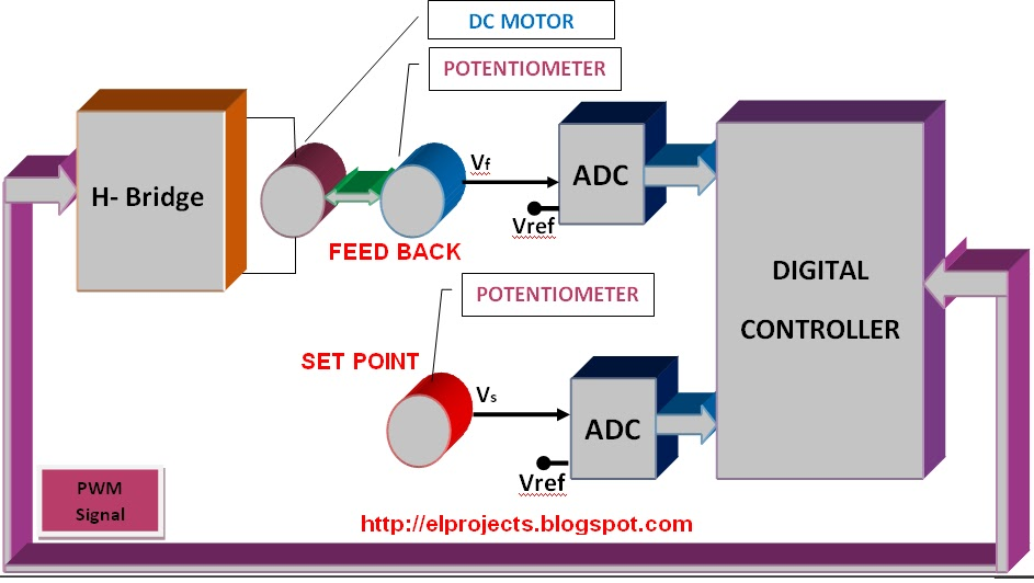 Block Diagram Of Dc Servo System Telecommunication And