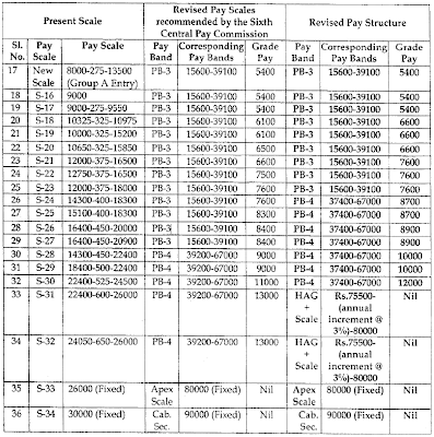 Revised Pay Scale Sixth pay Commission