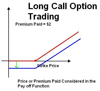 Explain options trading examples