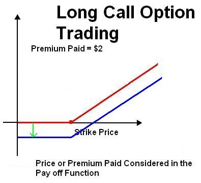Call options on a stock are available with strike prices of 15