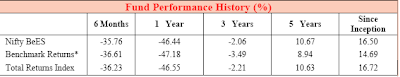 NiftyBees ETF Historical Performance