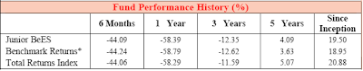 JuniorBees ETF Historical Performance
