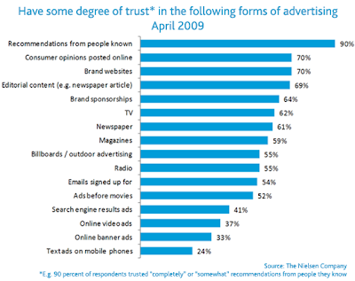 Consumer Trust Pattern in Advertising