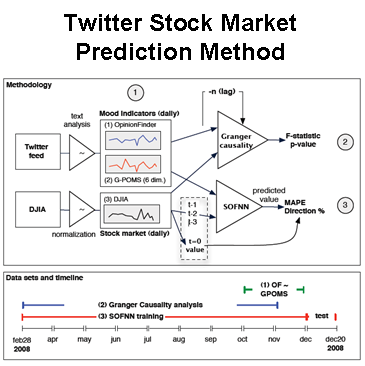 Twitter Stock Market Prediction