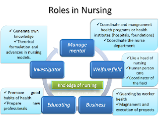 proffesional development of nursing professionals We've all heard of personal development plans, and even professional development plans, but how exactly do you differentiate between the two and how do you know which one to focus your energies on there is a difference between personal development and professional development, and it's easy to.